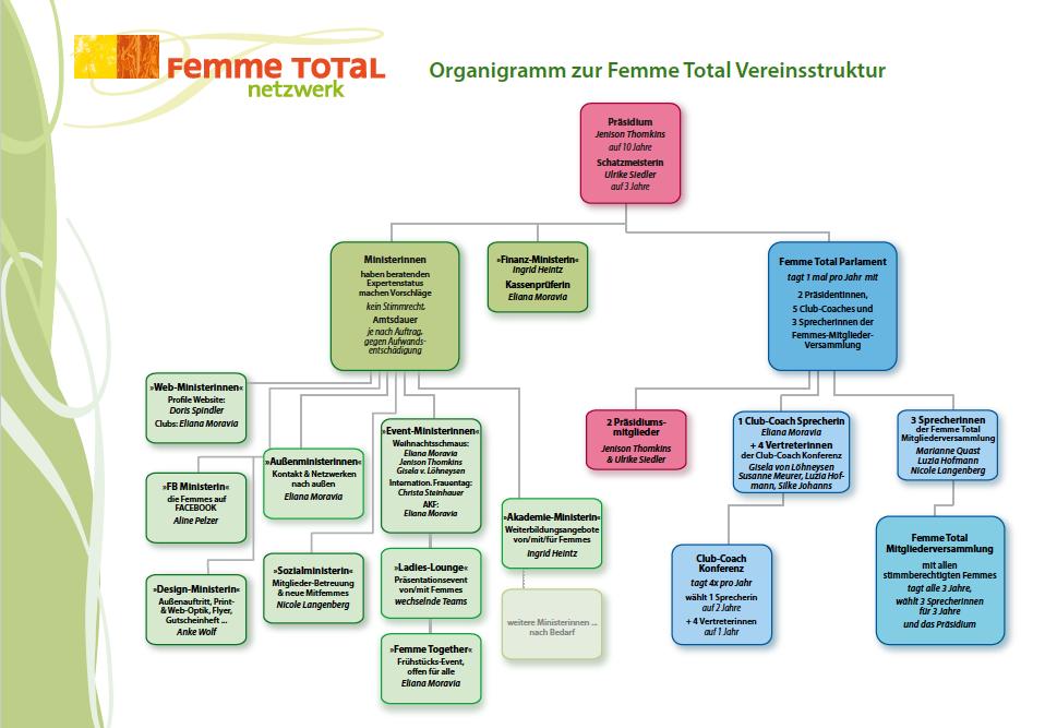 Organigramm Femme Total 21